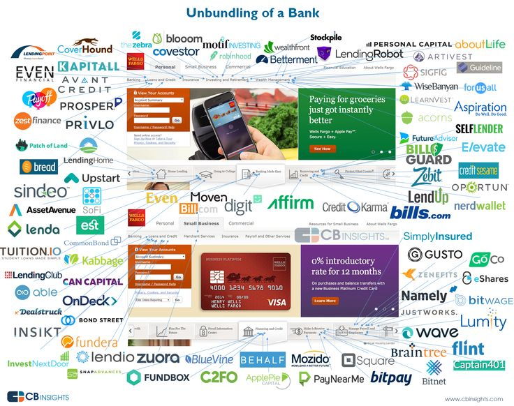 unbundling_of_bank